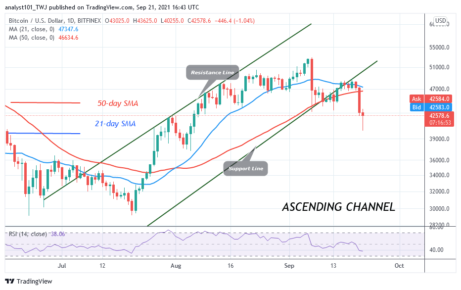 Bitcoin (BTC) Price Prediction: BTC/USD Loses $42k Support as It Risks Further Downsides